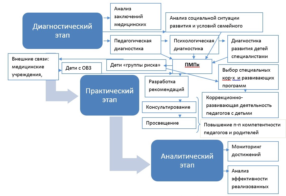схема консилиума